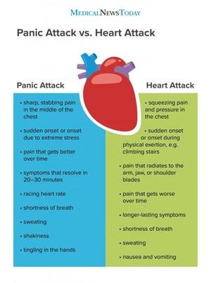 panic attack v heart attack